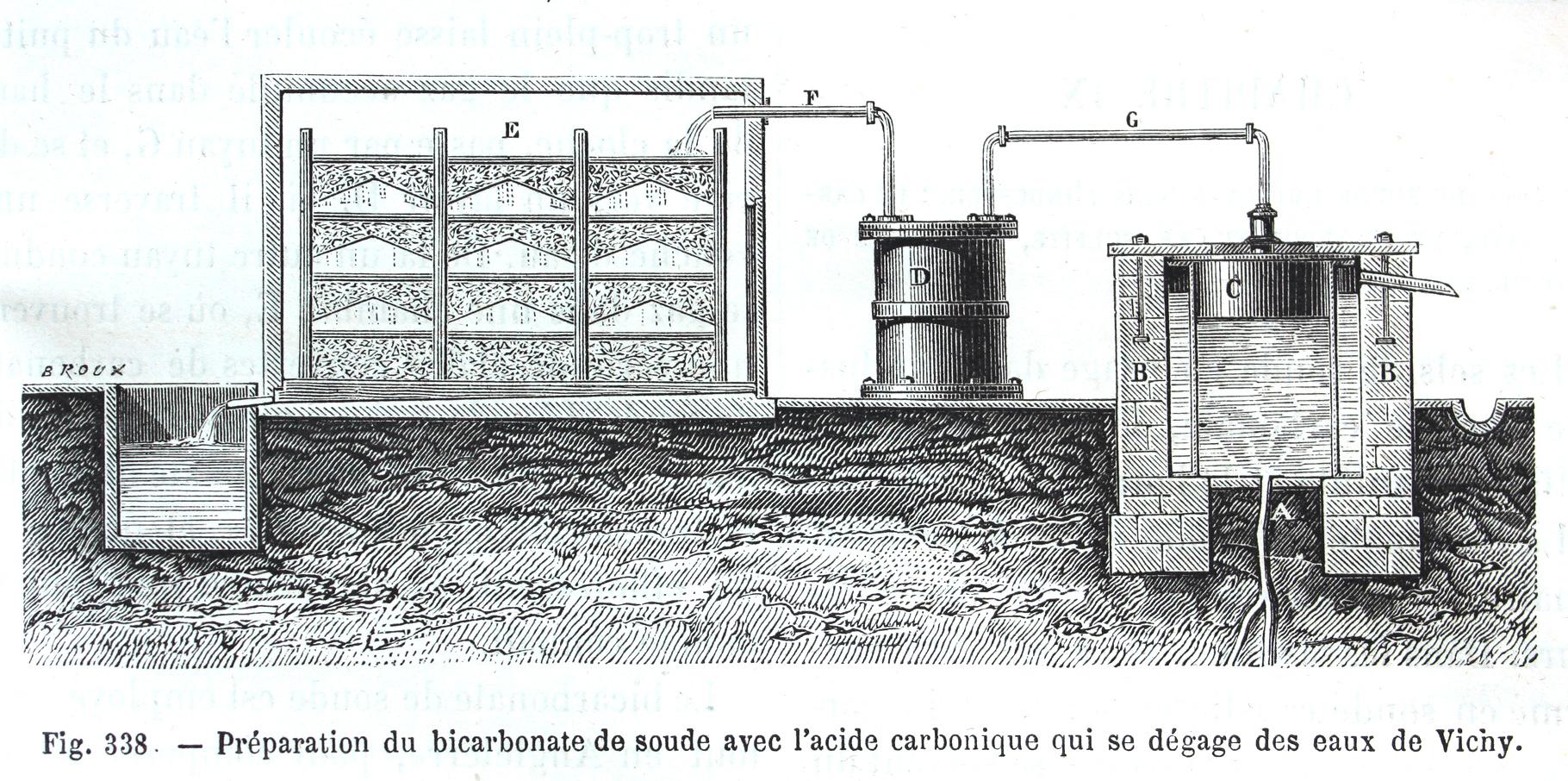 production de bicarbonate de soude